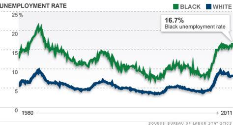 black unemployment under obama chart cutting through the fog october 2014
