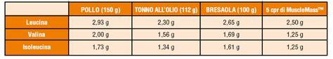 aminoacidi negli alimenti integrazione con aminoacidi a catena ramificata