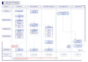Visio Flowchart Template by Hyfi Us Insect Diagram For Kindergarten Denver Airport