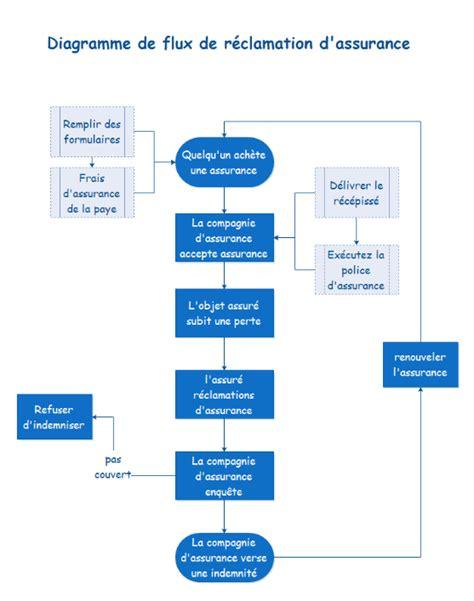 exemple diagramme de flux simple exemples de diagramme de flux