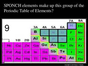 Periodic Table Of Elements Quiz by Periodic Table Of The Elements Quiz Lesson Powerpoint
