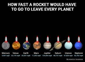 How Fast Is A Go How Fast Rockets Must Travel To Escape Planets Business