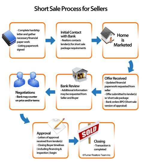 real estate sales process flowchart sale flow chart for sellers