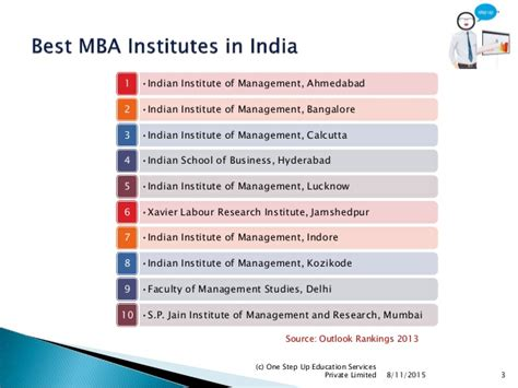 Mba In India Limited by Mba