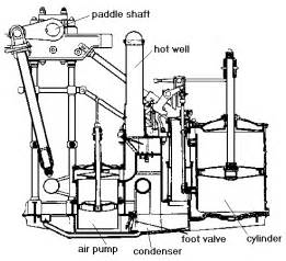 ship steam engine diagram ship get free image about wiring diagram