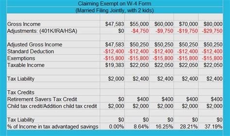 income tax exemptions in claim exempt on federal income taxes action economics