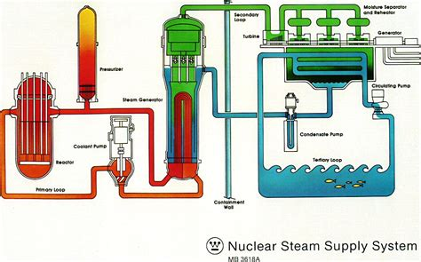 diagram of a nuclear power station steam nuclear power plant diagram steam free engine