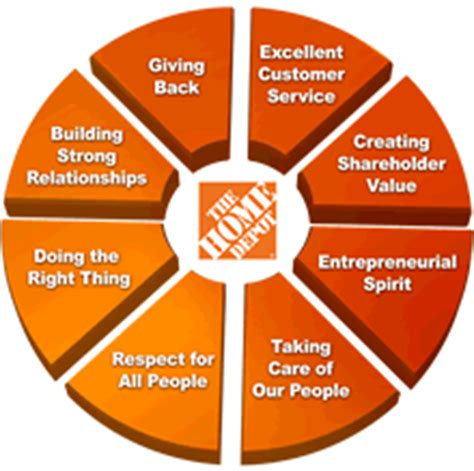 the home depot inc corporate governance overview