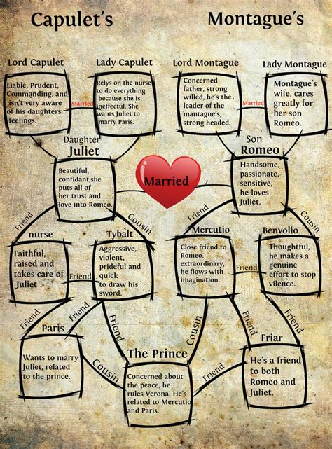 romeo and juliet character themes romeo and juliet character chart google search room