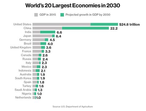 Top Mba Programs 2015 Bloomberg by World S 20 Largest Economies In 2030 The Big Picture