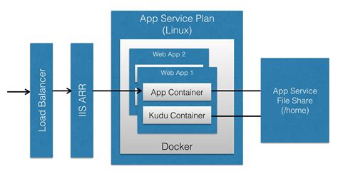 hosting jekyll  azure app service  linux