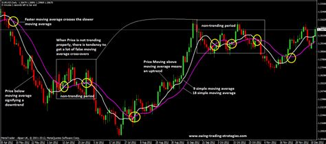 best moving averages for swing trading swing trading with moving averages mt4 broker usa spot