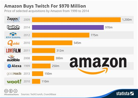 amazon price history chart amazon buys twitch for 970 million statista