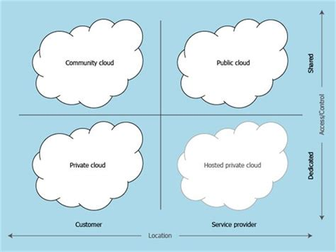 what is solution provider definition from whatiscom what is infrastructure as a service technet articles