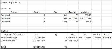 single factor anova in excel or one way anova in excel