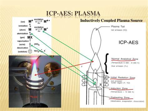 inductively coupled plasma icp elemental analysis of plants icp and ea