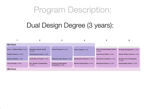 Mba In Design Management Syllabus by Mba In Design Strategy Program Description