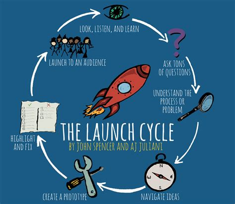 design thinking training yourself to be more creative the launch cycle bring out the maker in every student