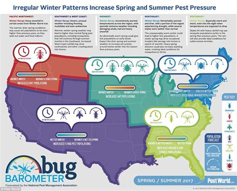 bug three aktif 2017 npma release bug barometer for mild weather this spring