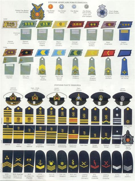 navy uniform rank insignia finnish army navy insignia wwii uniforms insignia