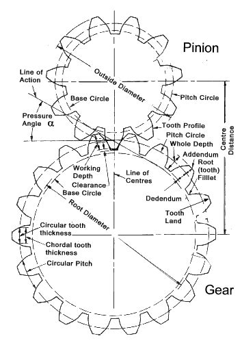 design criteria for gears spur gears
