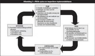 planning voor en implementatie van iso 27001