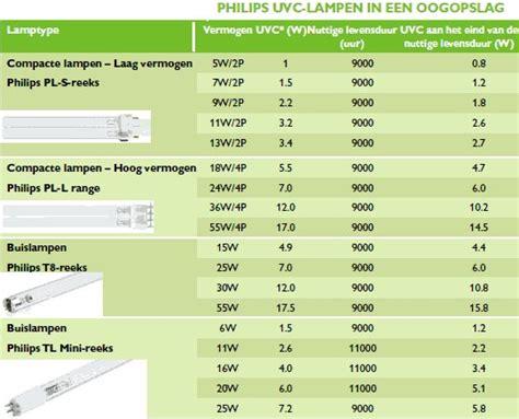 Lu Tl 36 Watt Osram philips tuv 36 t5 he 40w 4p se l belgie