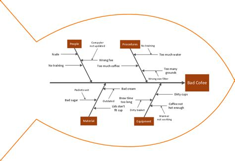 Business Productivity Diagramming   Cause and Effect Analysis (Fishbone Diagrams)   Using