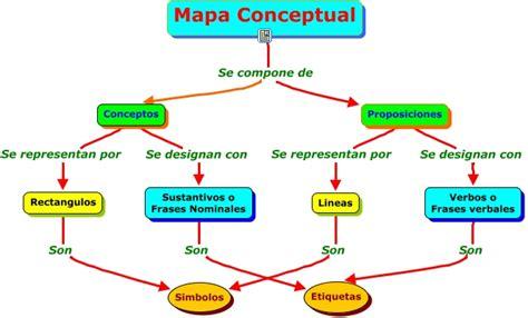 preguntas cientificas comunes mapas mentales y conceptuales portafolio de cesar