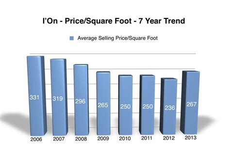 price per square foot misleading real estate values 2015