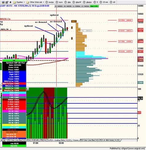 forex tutorial analysis forex volume spread analysis tutorial