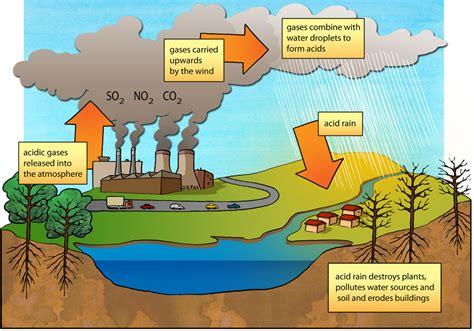 membuat poster hemat energi acid rain diagram illustration used in gr 7 9 natural