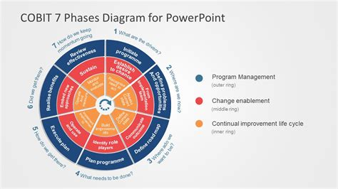 cobit  phases powerpoint diagram slidemodel