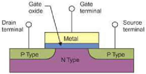 conclusion for jfet transistor schematic of a mos transistor showing the gate oxide layer sandwiched