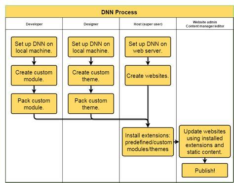 dnn workflow an overview of dnn solutions