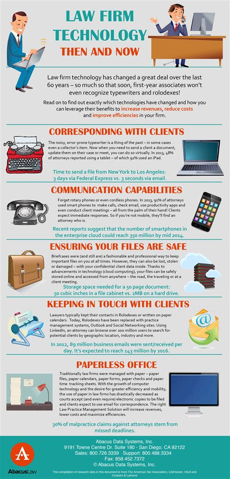 Technology Then And Now Essay by Firm Technology Now Then Infographics Abacusnext