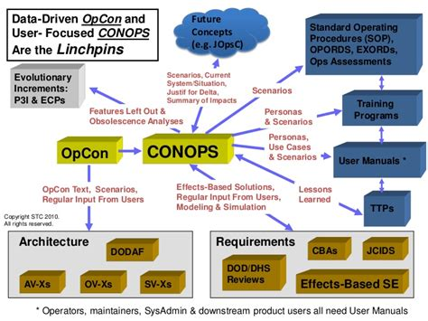 Dod Search Dod Systems Conops Images Search