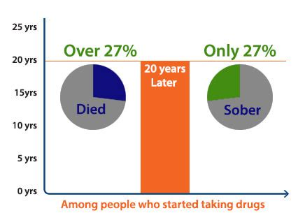 Heroin Detox Success Rate by Statistics Futures Of Palm