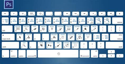photoshop keyboard layout les raccourcis clavier de vos logiciels adobe pr 233 f 233 r 233 s