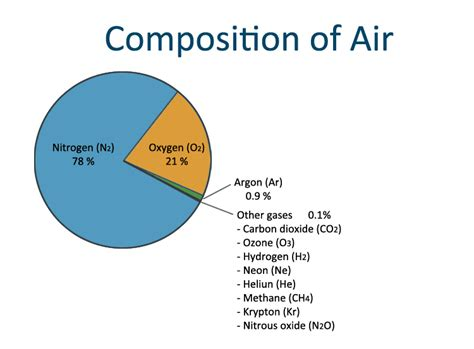 What Is Composition by Composition Of Air For What Is Air Made Of Ency123