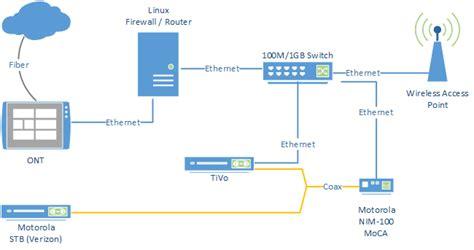 Modem Bolt Di Bec fios setup diagram wiring diagram and schematics