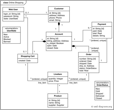 use diagram exle for bank what is use diagram in uml with exle 28 images uml