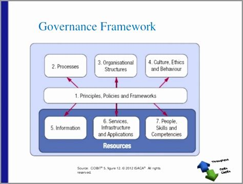 6 Project Governance Structure Template Ttwot Templatesz234 Project Management Governance Structure Template