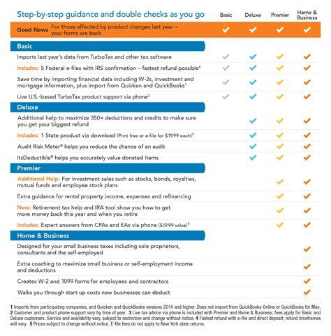 Turbotax Amazon Gift Card 2016 - amazon com turbotax basic 2015 federal fed efile tax preparation software pc