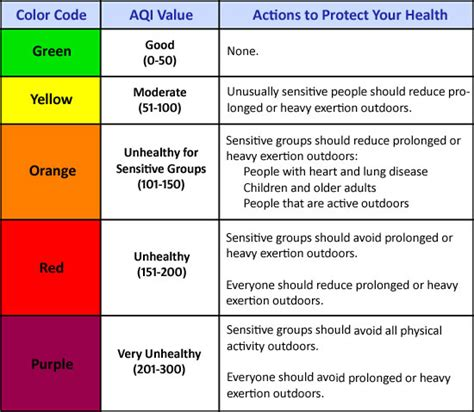 adsense quality control color codes air quality index