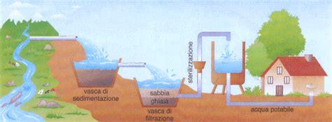 da dove viene l acqua rubinetto il lungo cammino dell acqua potabile
