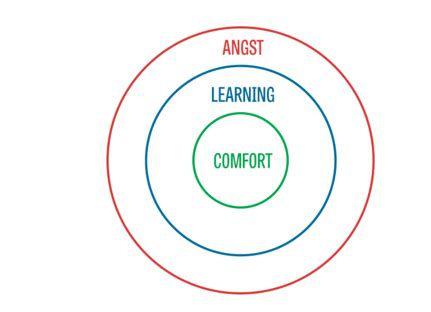 comfort zone theory is it a good idea to step quite drastically out of your