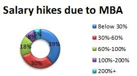Mba Benefits In India by Mba Is Definitely Worth The Investment Survey Of Mba