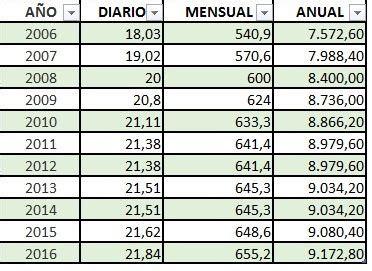 sat tabla del salario minimo 2016 salario m 237 nimo interprofesional 2016 subida del 1
