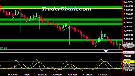 pattern j youtube hook patterns and free trial trading video june 29 2015